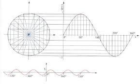 Goniometria-Formule somma e sottrazione-Prof.Malandrone