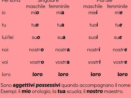 Gli aggettivi e i pronomi possessivi